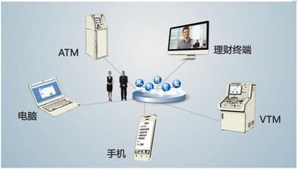 视频银行解决方案