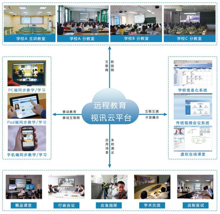 远程教育,在线教育云平台.jpg