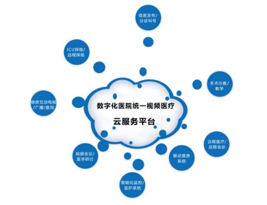 东博视讯数字化医院医疗云平台