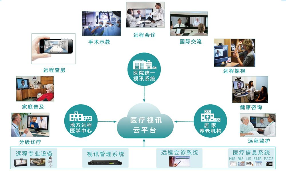 东博视讯统一视频云平台