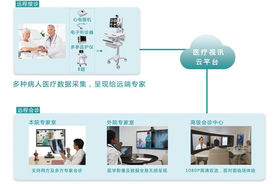 东博视讯医疗视讯云平台.jpg