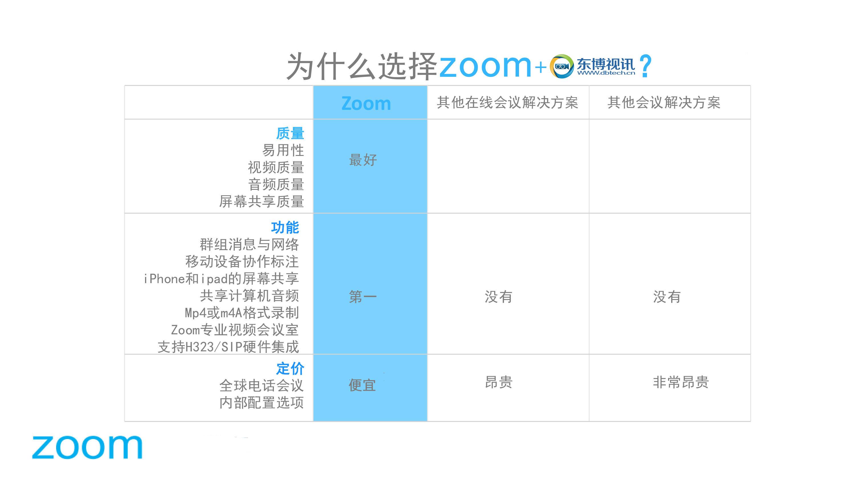 为什么选择东博视讯zoom3合1云会议平台.jpg