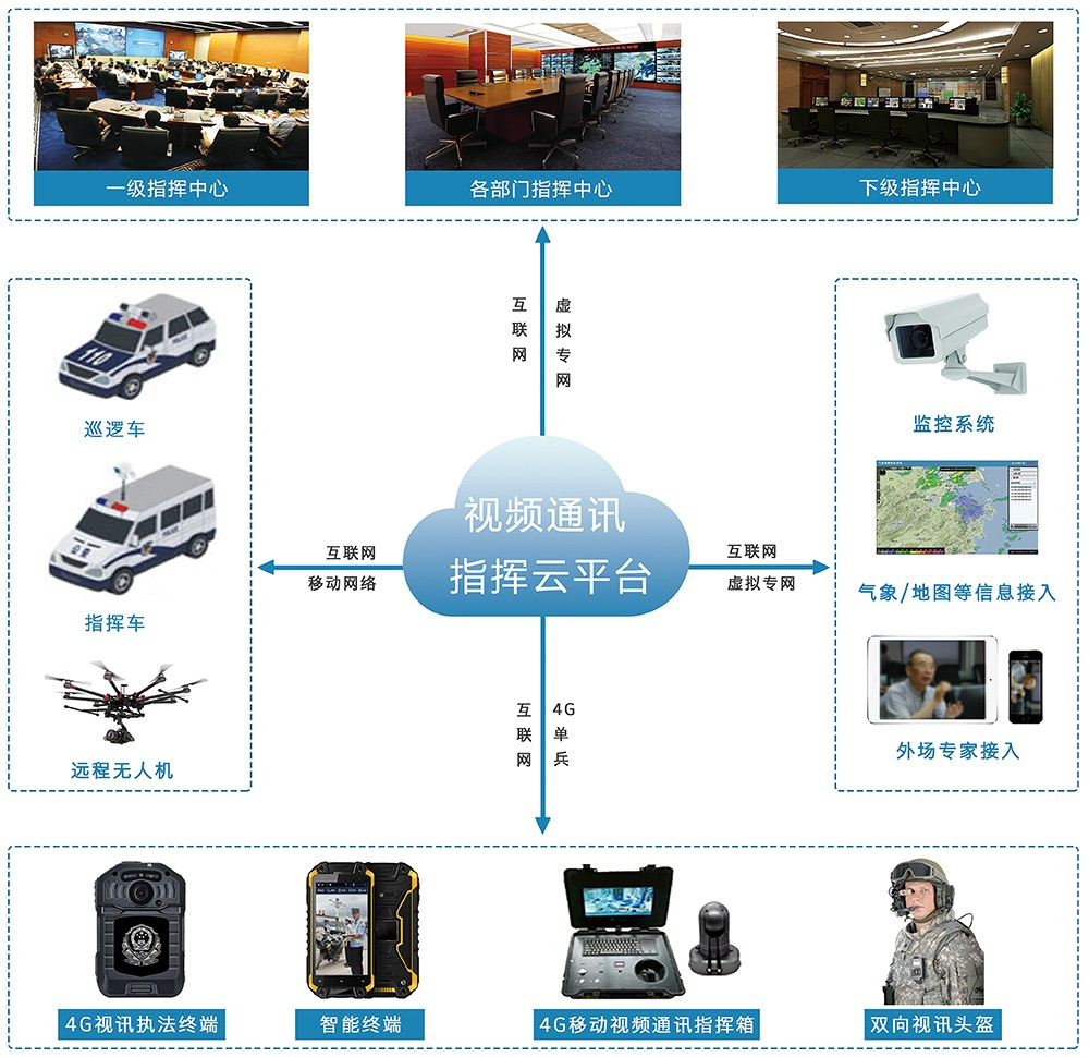 移动视频通讯指挥系统.jpg