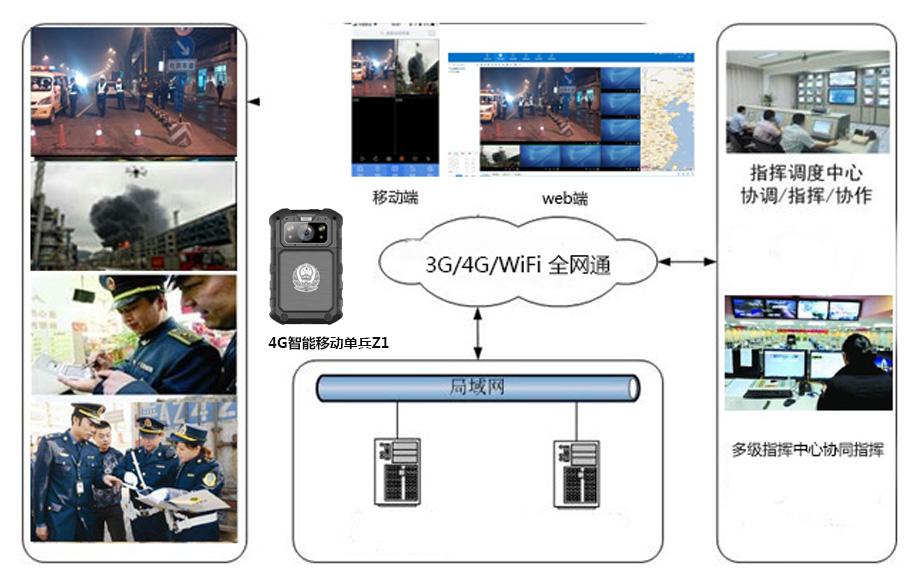 4G可视化指挥调度系统平台.jpg