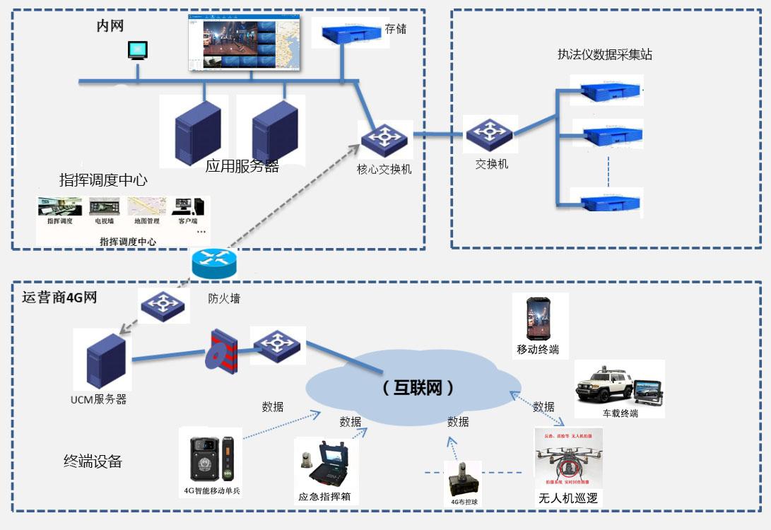 专网可视化指挥调度系统.jpg