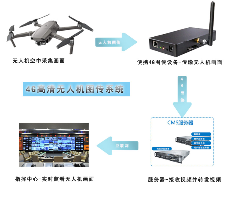 4G无人机图传解决方案.jpg