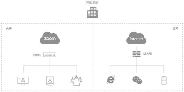 zoom云会议私有部署方案